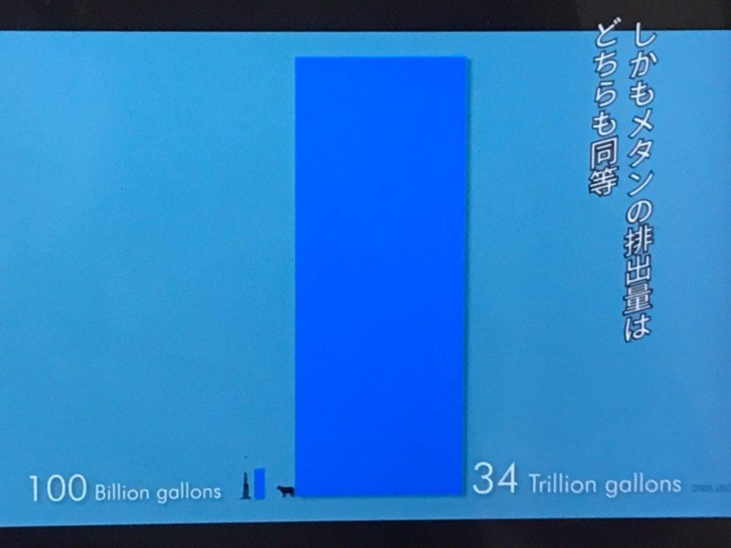 水使用量のグラフ