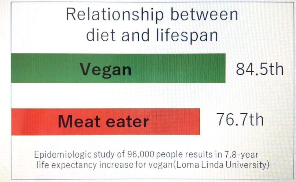 ヴィーガンの寿命のグラフ