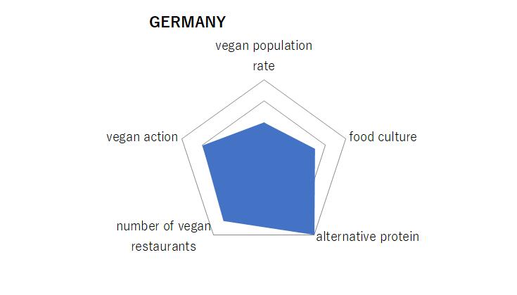 ドイツ、グラフ