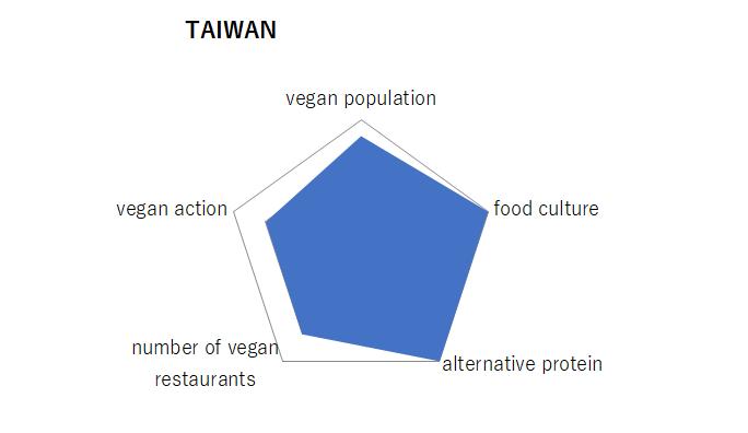 台湾、グラフ