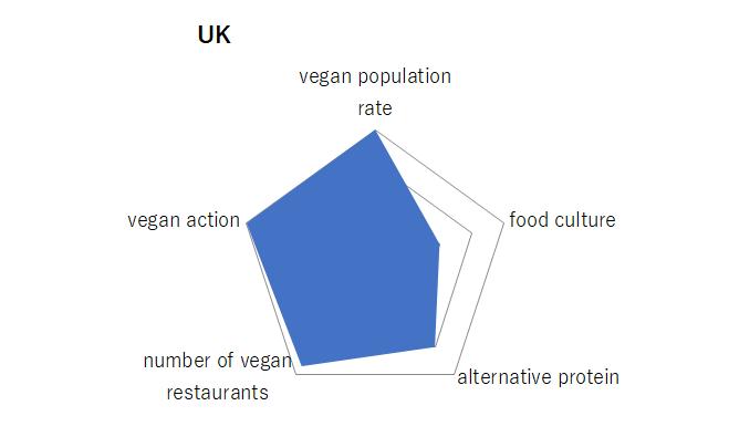 イギリス、グラフ
