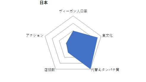 ヴィーガン、グラフ、日本