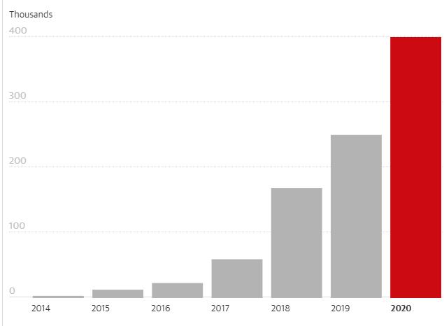 ヴィーガニュアリー、グラフ