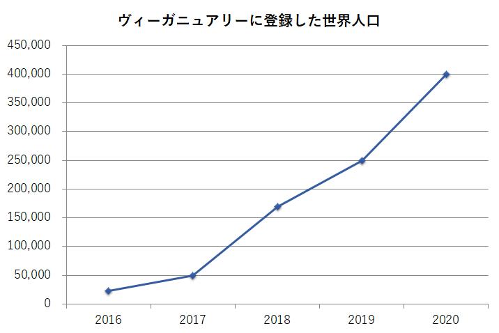 ヴィーガニュアリー、グラフ、人口
